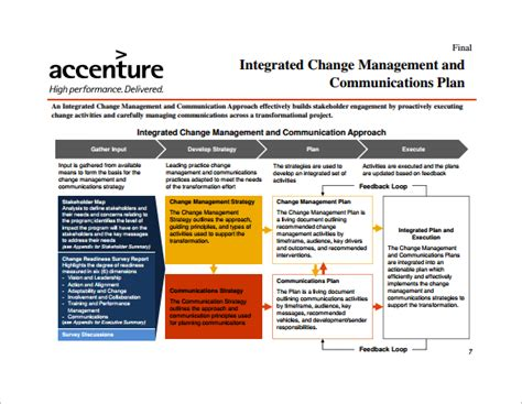project change management plan template 15 communication plan templates free sle exle