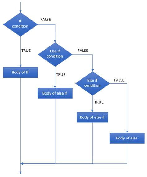flowchart of if else statement in c if else flowchart best free home design idea