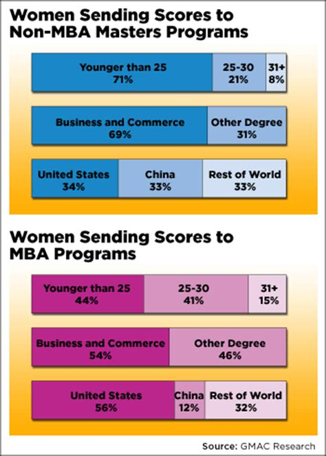 Of Wisconsin Mba Part Time Average Gmat Scores by Findings From Gmac S 2012 Mba Prospective Students