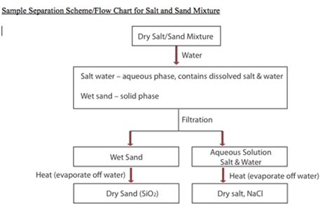 flowchart for separation of a mixture exp separating mixtures