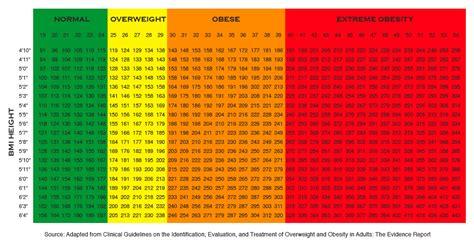 Bmi Index Table by Transperambulation Bmi