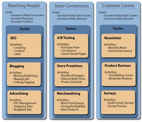 An E Commerce Marketing Plan That Won T Overwhelm You Part 1 Protocol Three Marketing Ecommerce Marketing Strategy Template