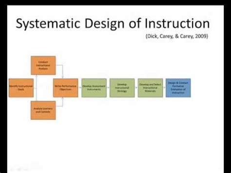 systematic layout planning nederlands instructional design process youtube