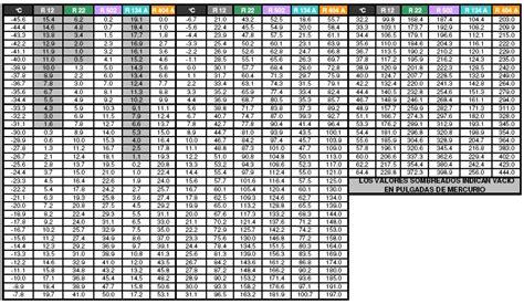 tabla presion temperatura de refrigerantes solucionado tabla de presion y tenperatura yoreparo