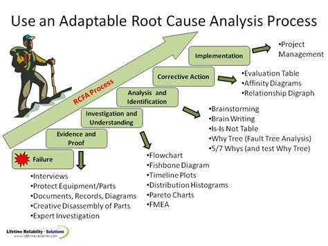 Top Class Root Cause Analysis Rca Training Ppt Root Cause Analysis Ppt Template