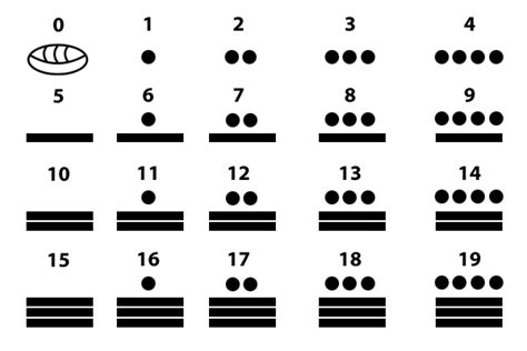 imagenes numeros mayas significado de los n 250 meros mayas sistema de numeraci 243 n maya