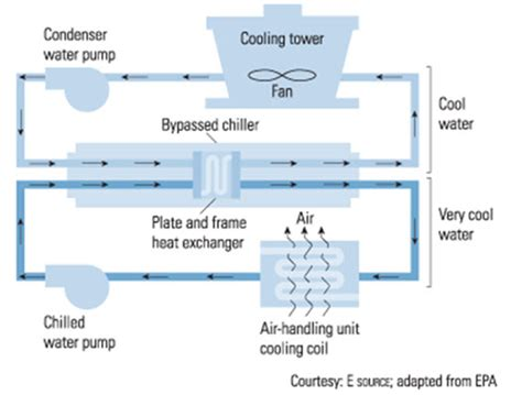 how do tower fans work how cooling towers work edf business