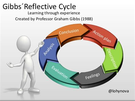 Gibbs Reflective Cycle 1988 by Gibbs 180 Reflective Cycle