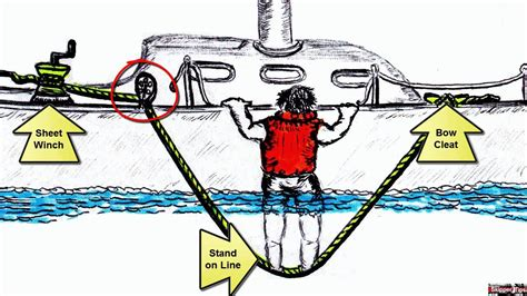 sailboat jacklines sailing emergencies how to use the quot elevator quot technique