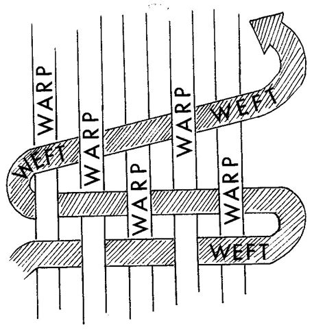 warp knitting definition what is warp and weft