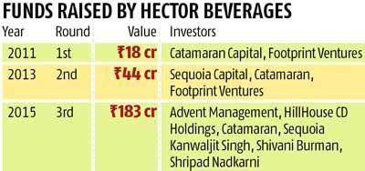 catamaran venture capital paperboat maker rasies rs 182 crore from catamaran