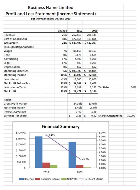 free profit and loss statement template and sle