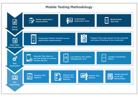 teste mobili mobile application functional testing mobile test