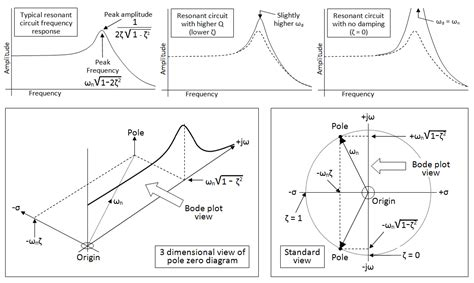 bode diagram what are some insights from looking at bode plots