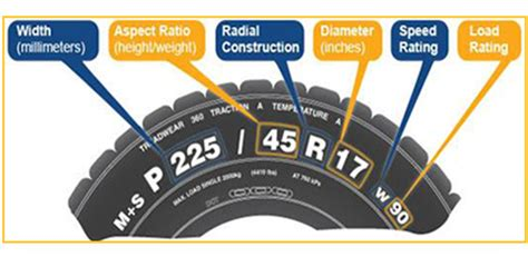 what do tire sizes what do vehicle tyre numbers sizes quora