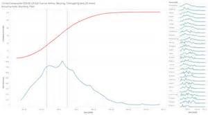 oc covid  epidemic curve estimate  composite