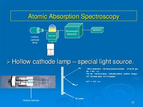 hollow cathode l in atomic absorption trace elements in clinical science