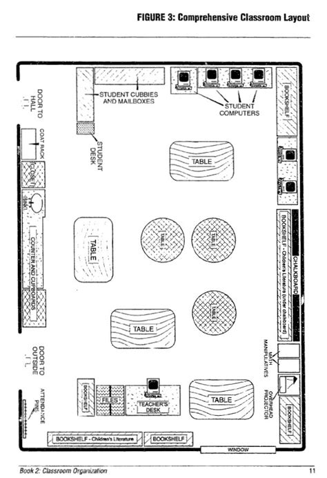 physical layout of classroom arc 2546 architectural design iib the multigrade classroom