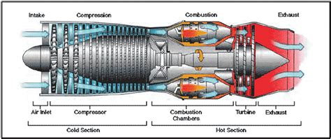 turbine engine sections turbojet compressor pressure and velocity relationship