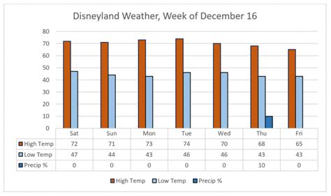 Website Of The Week Even Though Its Slightly Warm by Disneyland Weekly Preview Week Of December 16