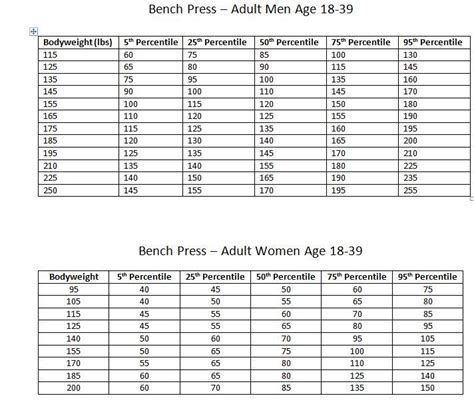 bench press standards by weight average bench press by age 28 images forum tna indy lucha more charts this time
