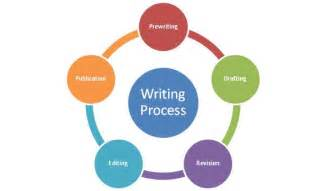 Process Of Essay Writing by 5 Steps In The Writing Process For Strength And Conditioning