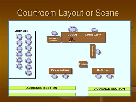 layout scene ppt courtroom demeanor and testimony powerpoint