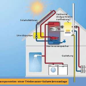 Solarthermie Sinnvoll by Solarenergie Sinnvoll Nicht Nur F 252 R Die Umwelt