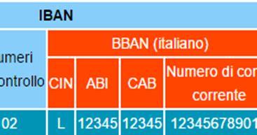 come trovare iban come trovare i codici abi cab cin bban iban e