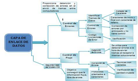 ejemplo de mapa semantico mapa semantico car interior design