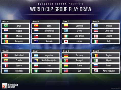 World Cup Groups Table World Cup 2014 Groups Table Updated Rankings Following