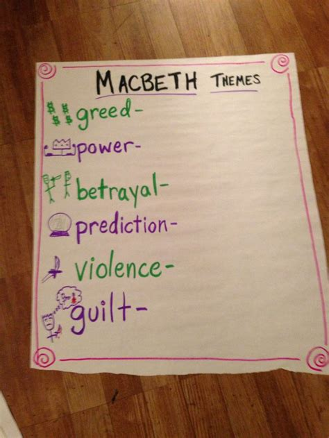 various themes of macbeth main macbeth themes these are the main themes in macbeth