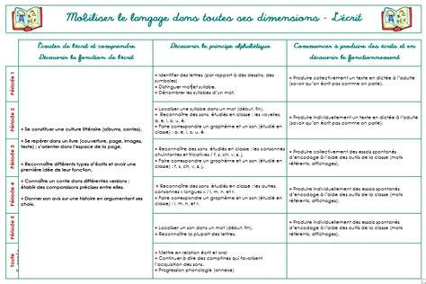 Conjugaison Dessayer by Essayer Conjugaison L Imparfait