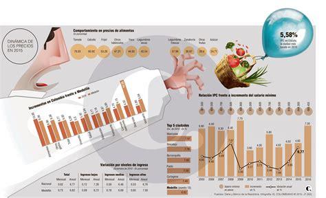 porcentajes de cotizacion colombia 2016 4 000 mdp para la inflaci 243 n est 225 lejos de lo que el bolsillo aguanta