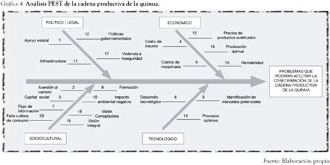 cadena productiva variables analysing strategic variables when forming a production