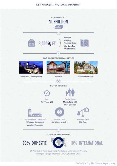 buying a luxury home check these top 5 must haves dream on luxury house markets in bc infographic