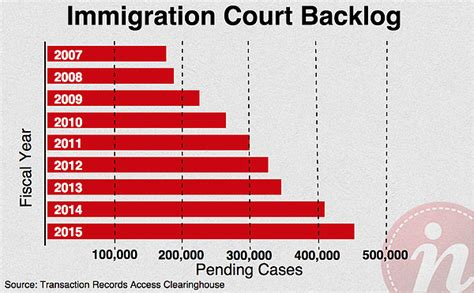 Immigration Court Cases Records Escondido S Immigration Gives Glimpse Of An Alternate Universe Kpbs
