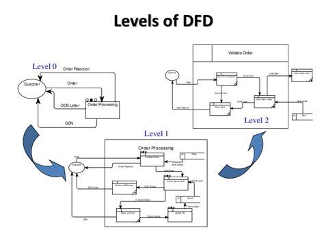 Contoh Data Flow Diagram Level 0 1 2