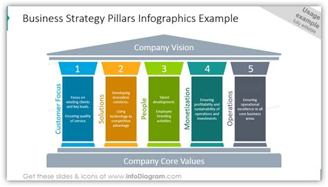 Pillar Diagrams As A Tool For Presenting Solid Foundations Blog Creative Presentations Ideas Strategic Pillars Template