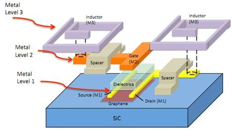 integrated circuit in graphene ibm creates graphene based integrated circuit