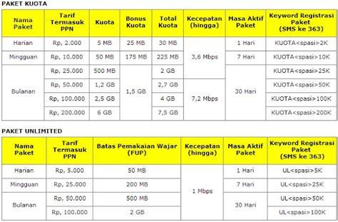 paket murah internet indosat terbaru promo paket internet telkomsel murah terbaru januari