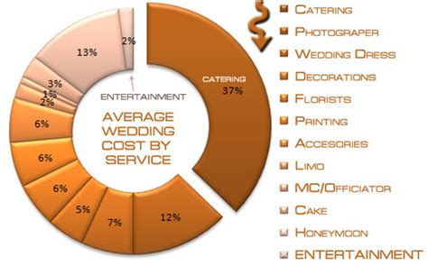 average cost of wedding dj mobile discos for wedding receptions and wedding statistics