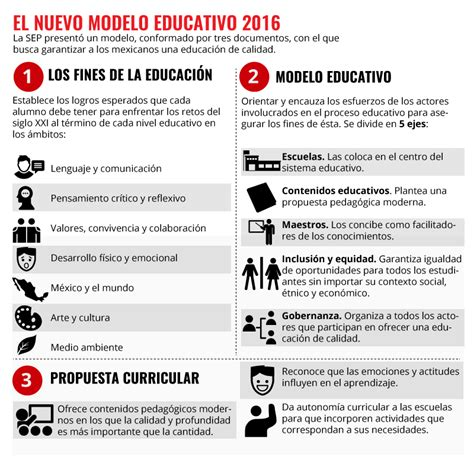 Modelo Curricular Actual Sistema Educativo El Nuevo Modelo Educativo En 10 Claves Expansi 243 N