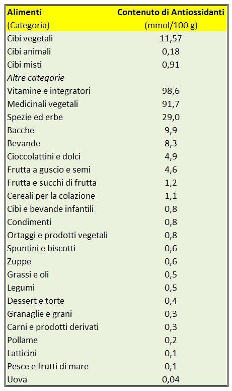 in quali alimenti si trovano le vitamine antiossidanti in quali alimenti si trovano di pi 249