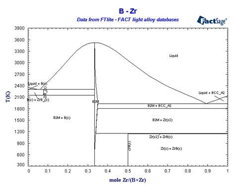 al zr phase diagram alloys of 40 zirconium