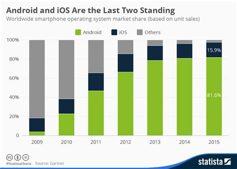 operating system for mobile phones chart android and ios are the last two standing statista