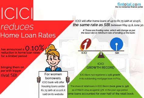icici bank house loan statement personal loans in