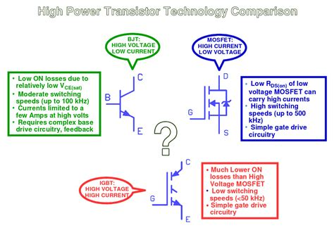 transistor vs mosfet vs igbt fet vs bjt vs igbt what s the right choice for your power stage design lekule