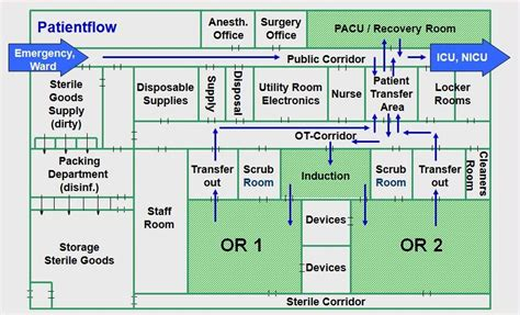 design concept of hospital hospital concept and design built in operating theatres
