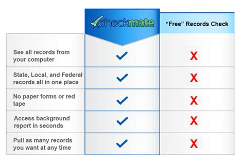 Free Government Background Check Free Criminal Background Check Is Instant Checkmate Free